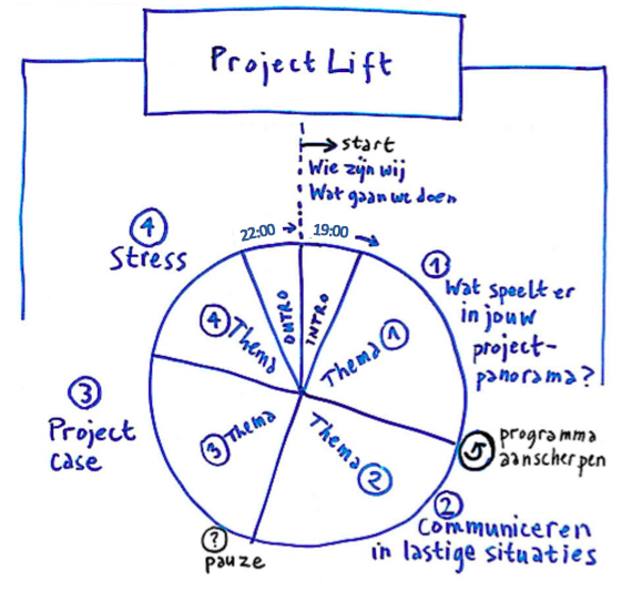ProjectLift workshop programma